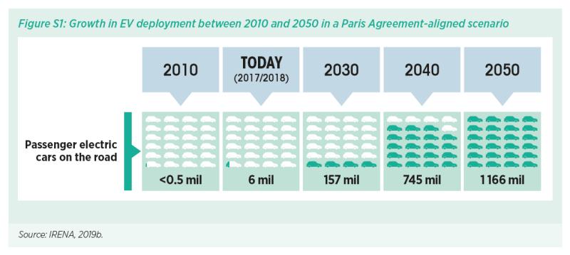 شارژ هوشمند؛ باتریهای وسایل نقلیهی پارکشده میتوانند میلیاردها در تعدیل شبکه صرفهجویی کنند.