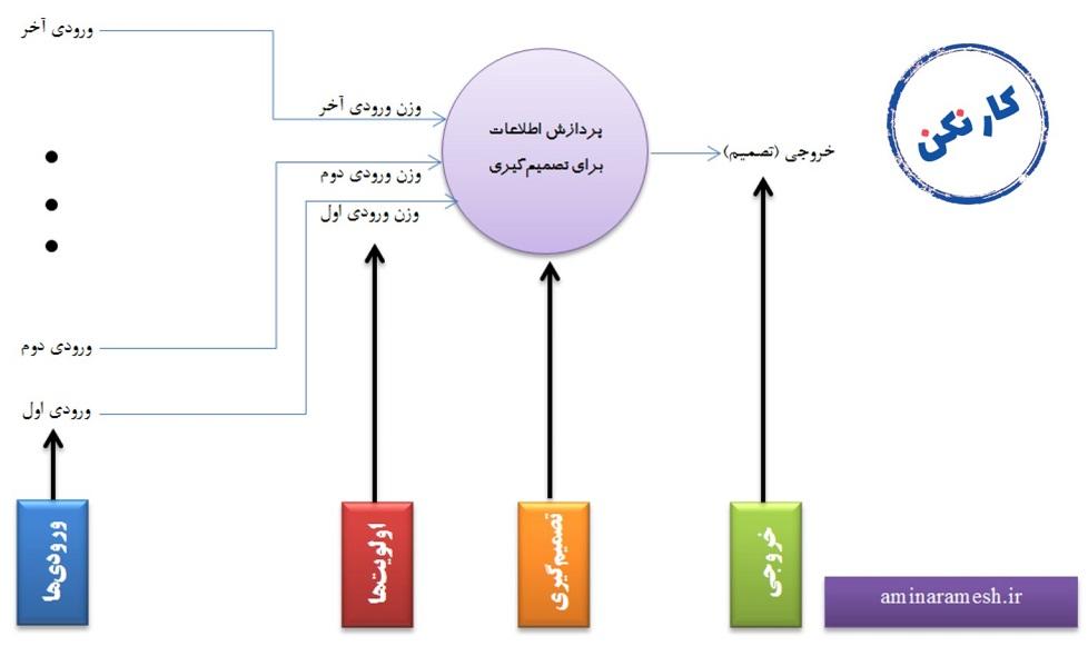 تصمیم گیری (۱): چیزهایی در مورد فرایند اتخاذ تصمیم