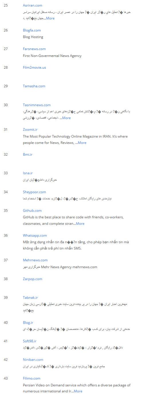 پربازدیدترین سایتهای ایران