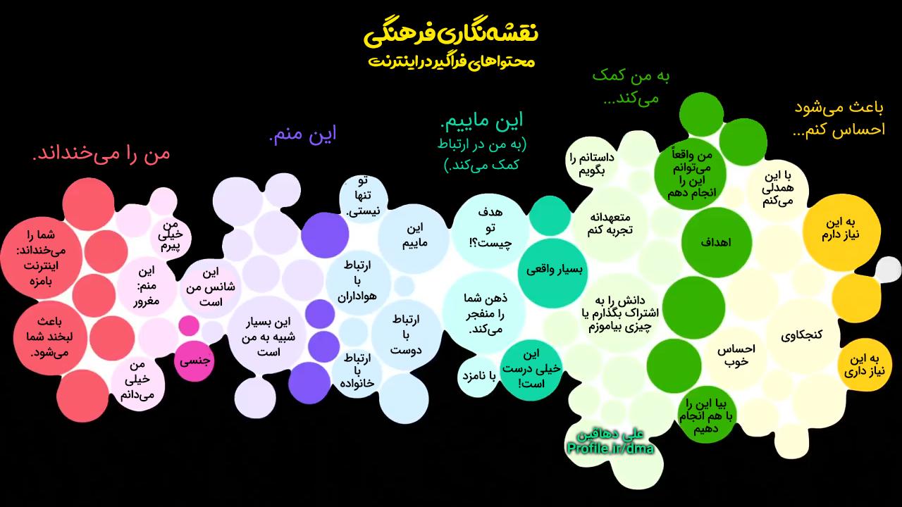 کارتوگرافی فرهنگی، چگونگی فراگیرشدن محتوا در اینترنت