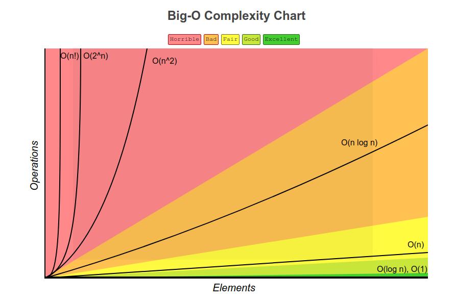 مقایسه تعداد عملیات انجام شده بر اساس تعداد ورودی