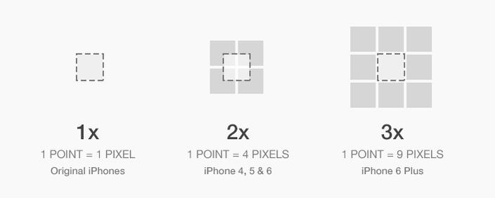تبدیل بین pixels و points