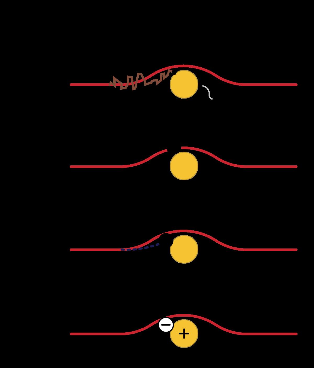 روشهای جذب انواع ذرّات