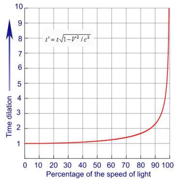 رابطهی میان سرعت با میزان تأخیر زمانی