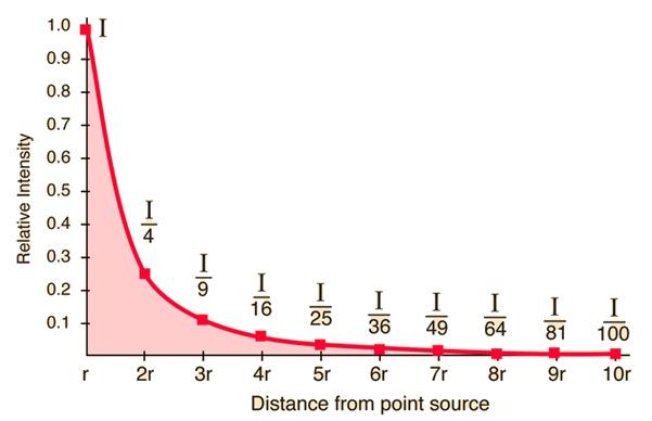 g = G.m/r² → r ∝ 1/√g