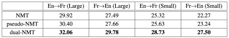 نتایج  یادگیری دوگانه برای ترجمه ماشینی انگلیسی و فرانسه