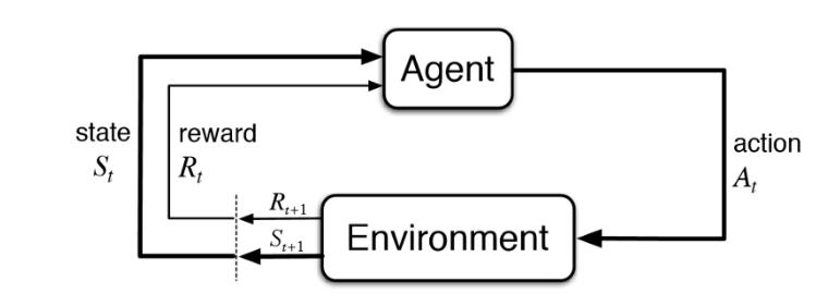 معرفی بر الگوریتم های تقویتی(RL)