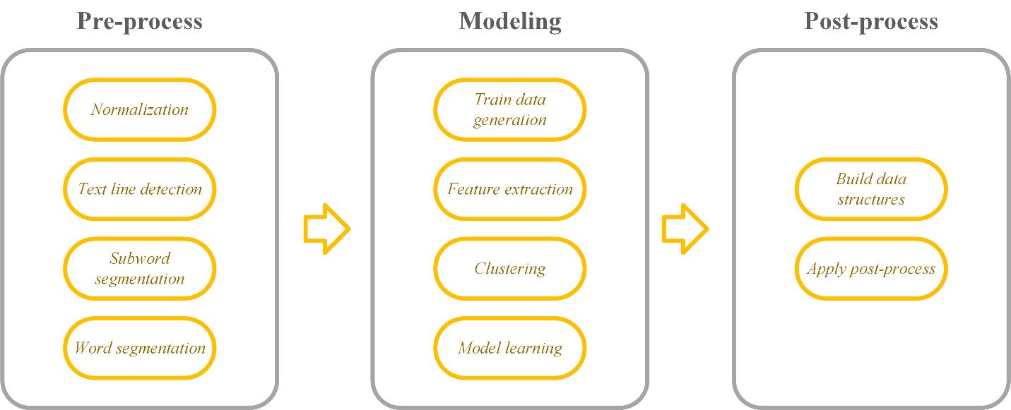 شکل 1. مراحل انجام OCR