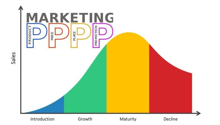 تغییرات آمیخته بازاریابی 4P درچرخه عمر محصول PLC