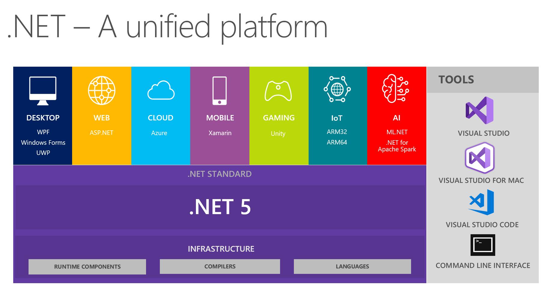 نقشه راه توسعه NET. تا سال 2023