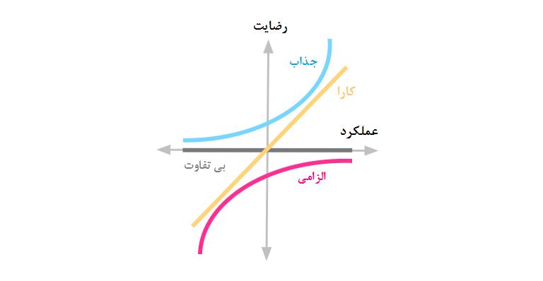 «مدل کانو» برای اولویتبندی کارهای توسعه محصول (بخش اول)