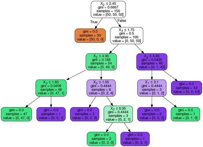 رسم نمودار الگوریتم درخت تصمیم در پایتون