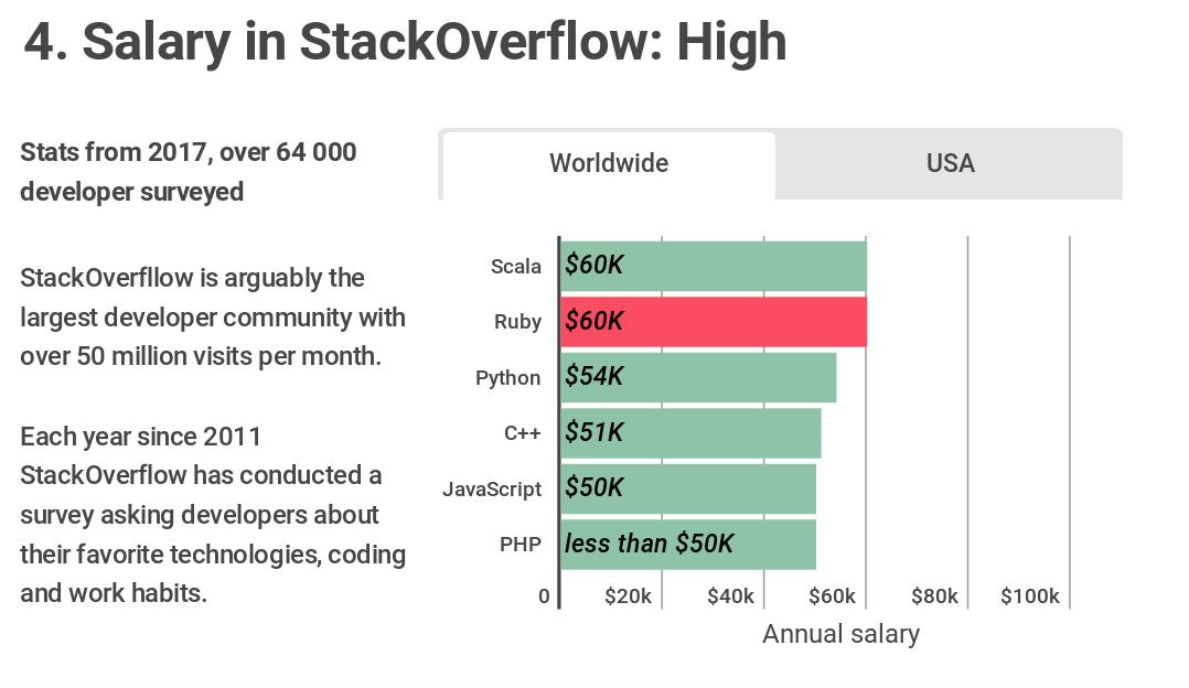 درآمد ماهیانه سایت StackOverflow