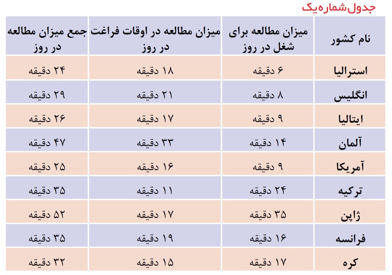 جدول 1
