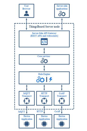 پلتفرم Thingsboard.io