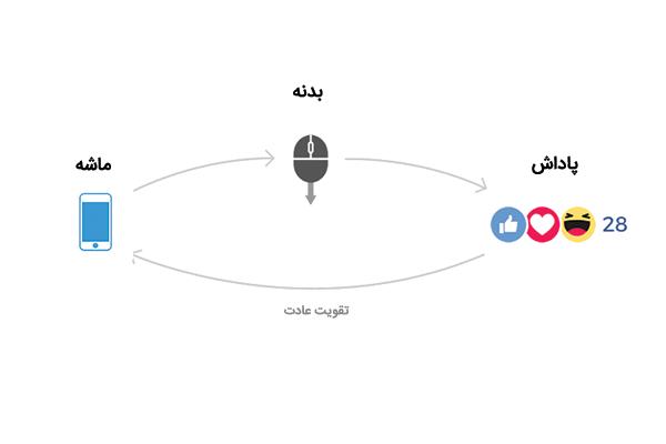 چرخه عادت در چک کردن موبایل / شبکه های اجتماعی
