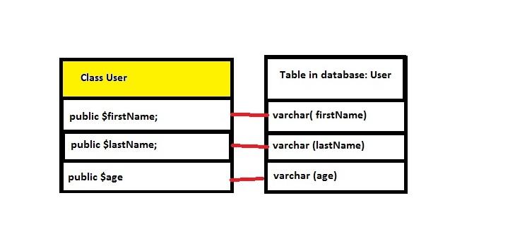 تفاوت بین Active Record و Data Mapper