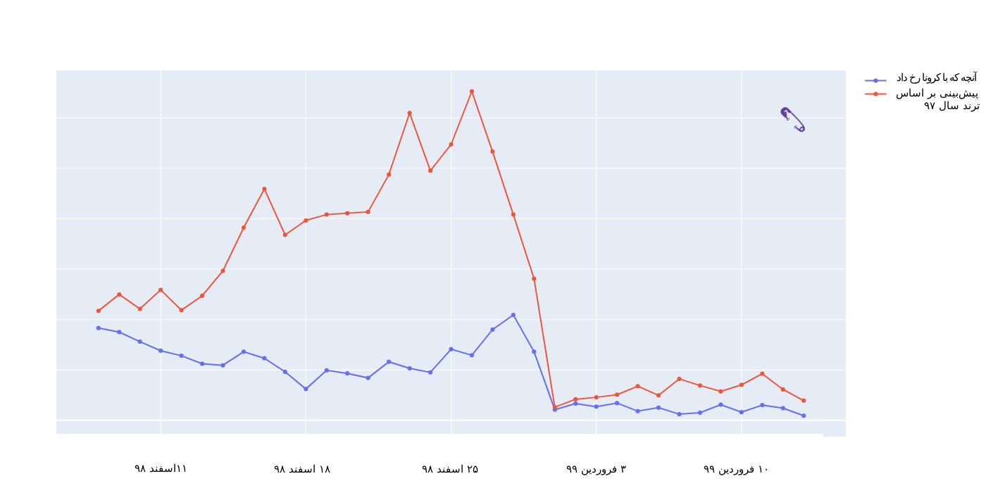 مقایسه پیشبینی بازار شرکتهای خدماتی در شب عید سال ۹۸ با آنچه که در پی کرونا رخ داد
