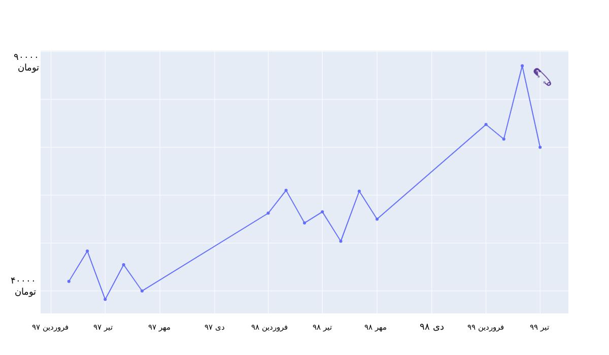 قیمت سرویس کولر آبی در بازار آنلاین خدمات سنجاق