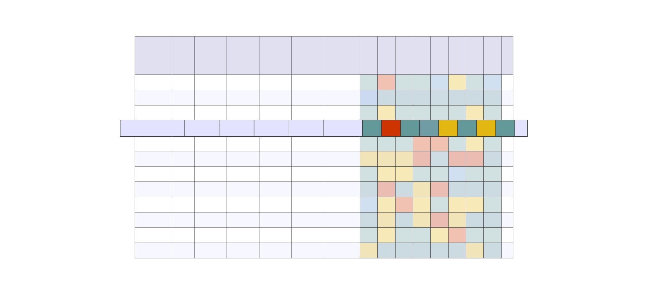 مورد استفاده 1: حالت مقایسه افقی یک سطر