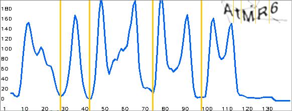 نمودار هیستوگرام تعداد پیکسل ها برای قطعه بندی تصویر به ازای کپچای ورودی بالا سمت راست نمودار