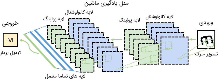 معماری شبکه عصبی مصنوعی کانولوشنال برای شکستن کپچا