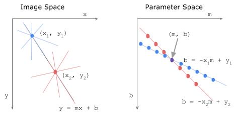 نمایشی از فضای تصویر و فضای هاف متناظر به همراه پارامترها (منبع)