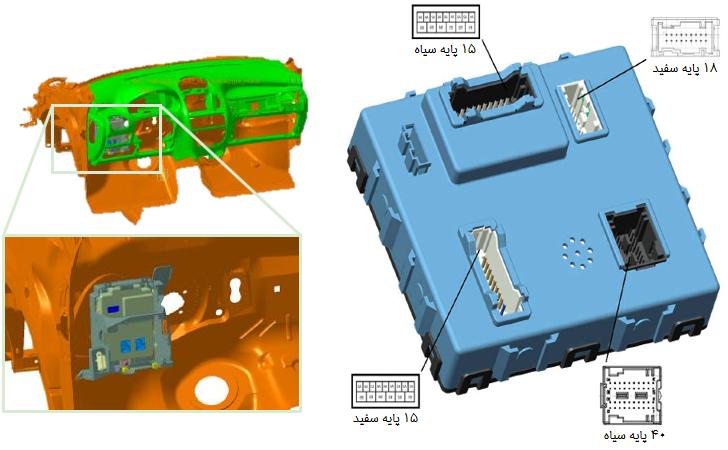 اتصالات و محل نود BCM داخل خودرو رانا با سیستم ECO MUX؛ دسترسی از زیر داشبورد بالای پای راننده، کنار جعبه فیوز داخل اتاق