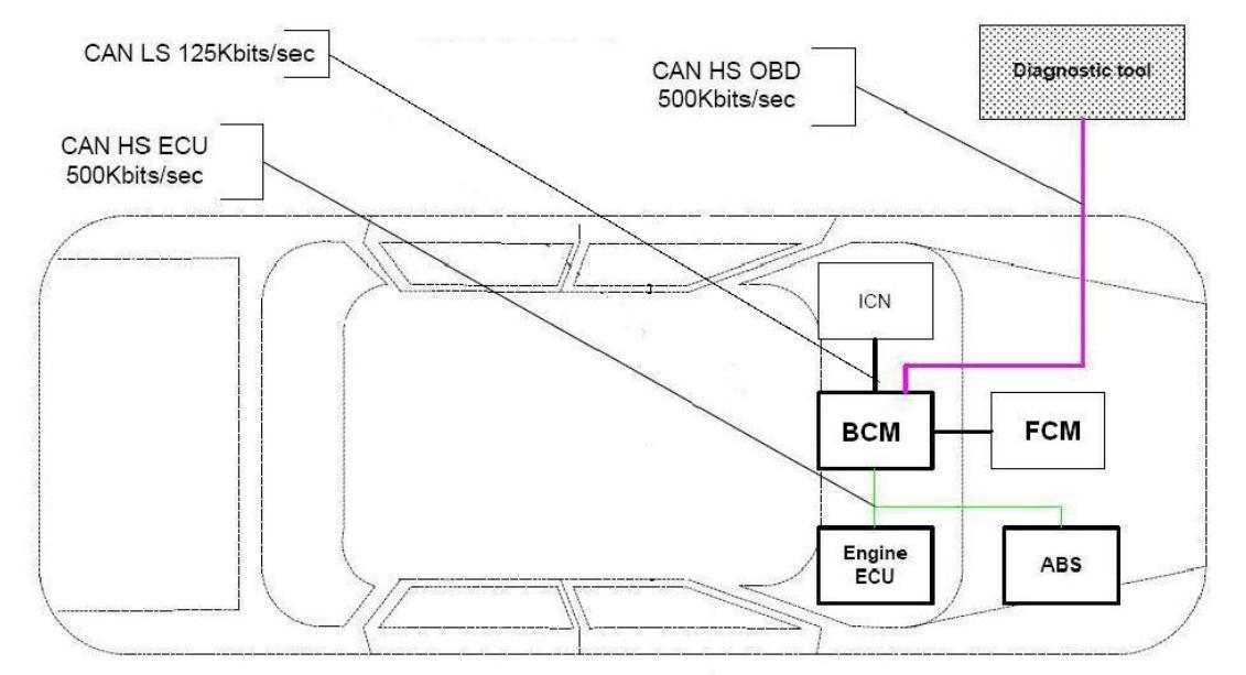 شمای نودهای مختلف در خودرو رانا با سیستم مالتی پلکس ECO MUX