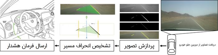 هک خودرو؛ چطوری با پردازش تصویر خودرومونو هوشمند کنیم؟