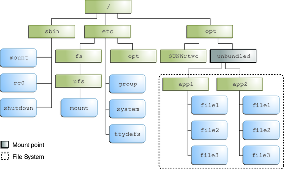 لینوکس، بدون کابوس؛ تفاوت فایلسیستم ویندوز و لینوکس