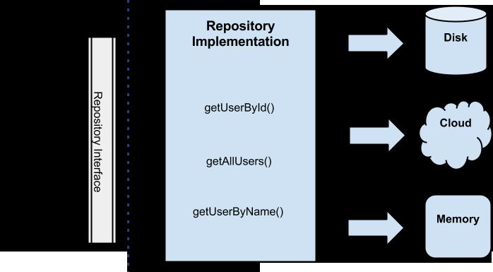 قسمت اول:ایجاد reactive repository  با room و retrofit