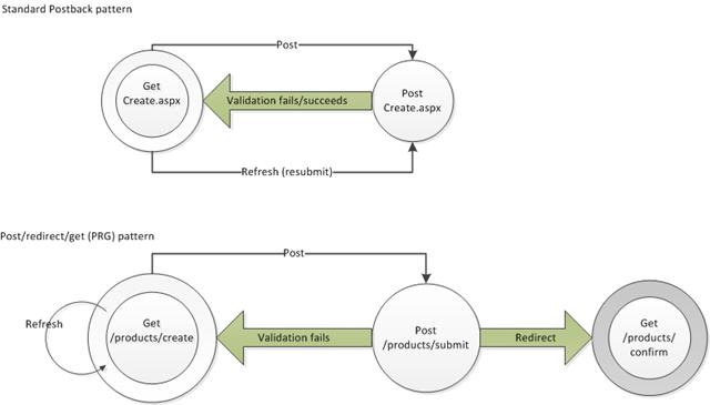 آشنایی با تکنیک PRG و رفع مشکل ثبتهای تکراری در دیتابیس