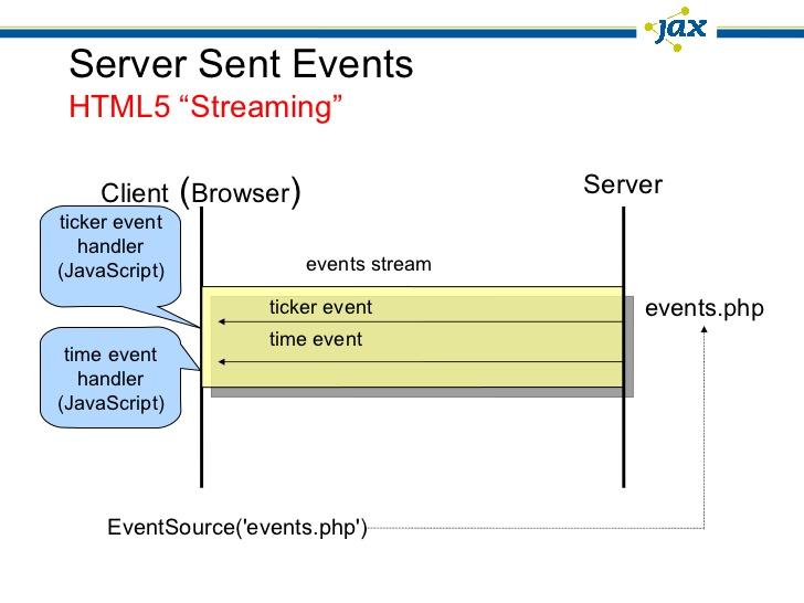 آشنایی با SSE - وبسوکت از طریق HTML5