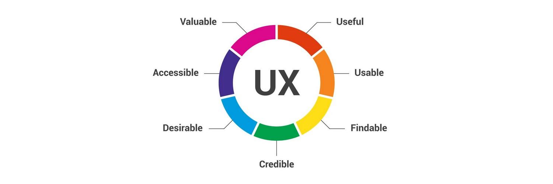 هفت فاکتور تاثیرگذار در UX