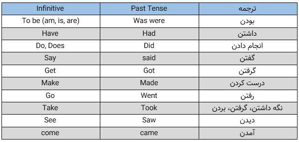 آموزش زبان انگلیسی | در 30 روز | قسمت اول
