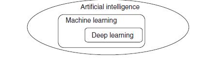 شکل تفاوت هوش مصنوعی یادگیری ماشین