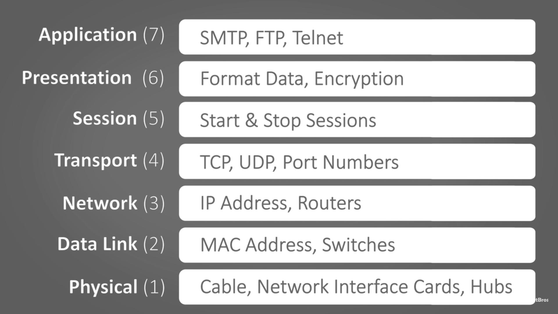 HTTP,SMTP,FTP,TCP,UDP,...