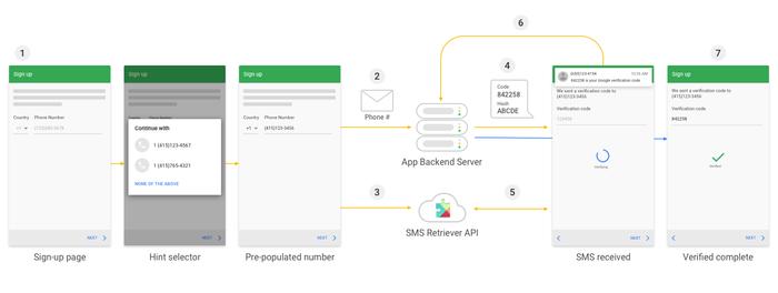 تایید خودکار پیامک اعتبار سنجی در اندروید با SMS Retriever API