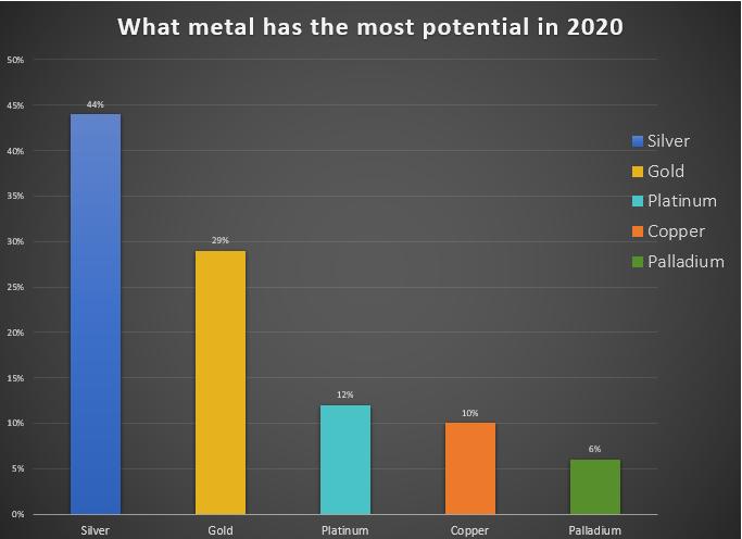 نقره فلز محبوب در سال 2020