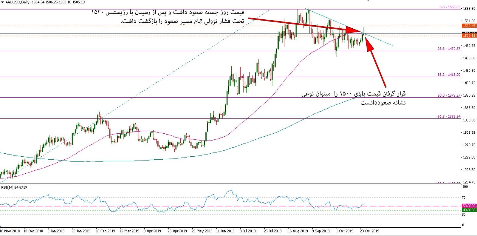 بازار طلا و انتظار معامله گران برای اخبار روز چهارشنبه 30 اکتبر