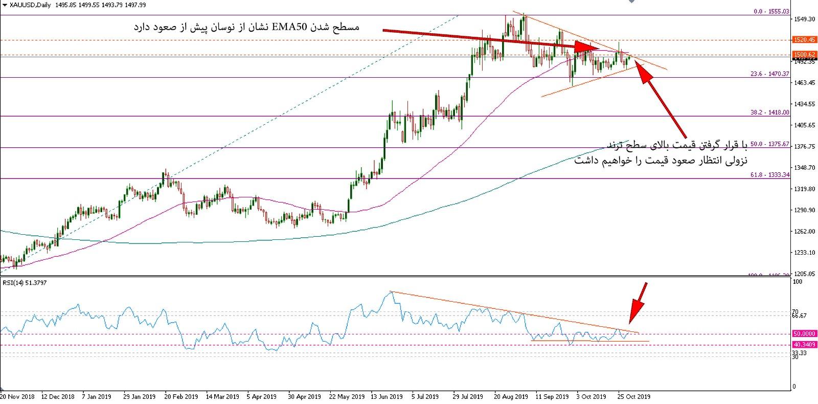 صعود قیمت طلا تا سطح ۱۵۴۰ دلار
