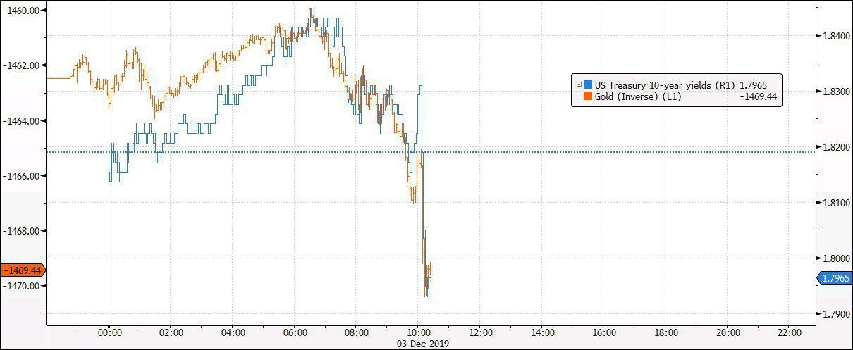 سخنان ترامپ باعث افزایش قیمت طلا شد !
