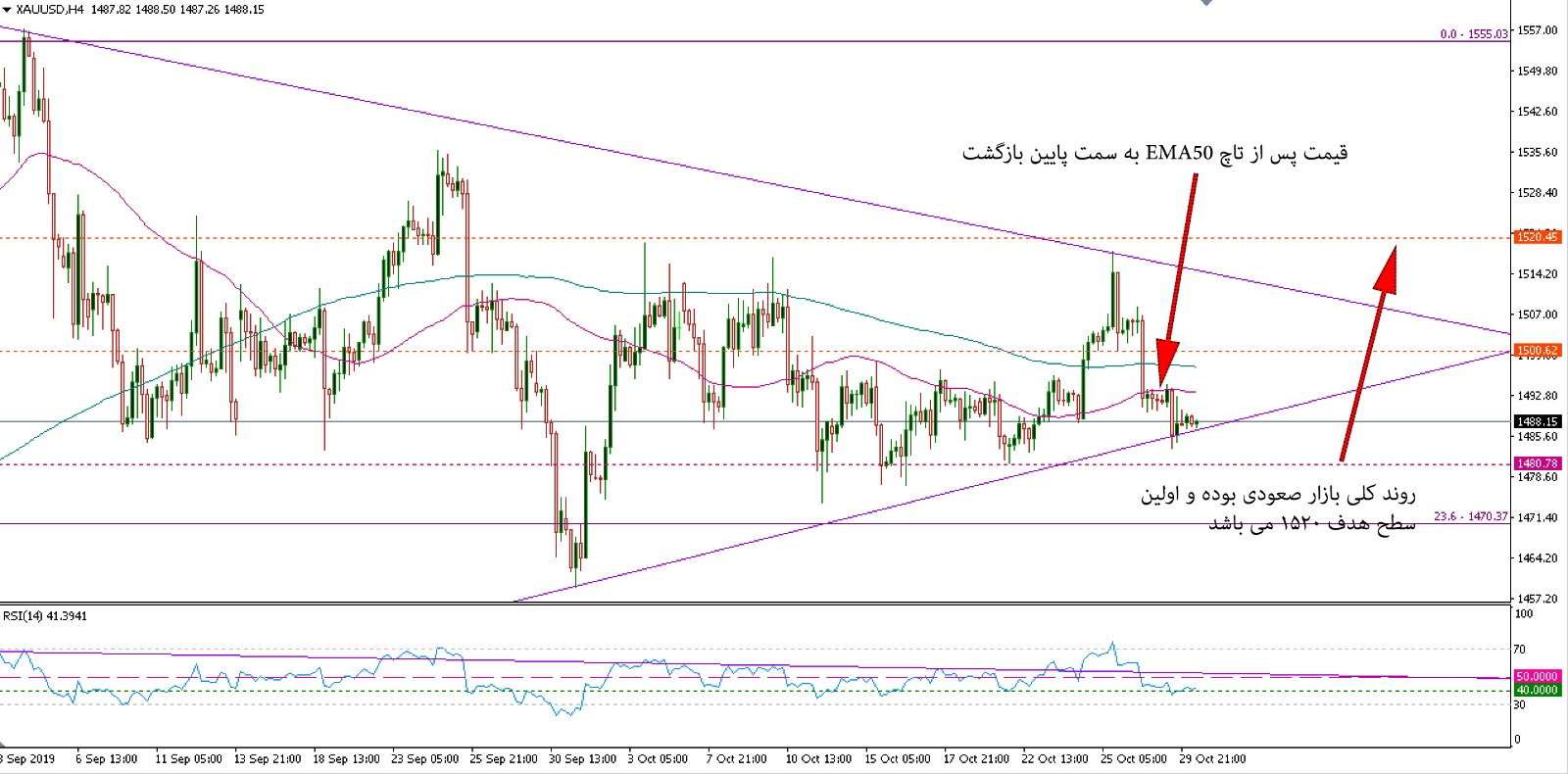 تمایل بازار طلا برای افزایش قیمت