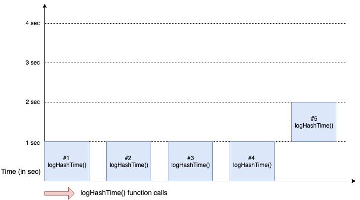 اجرای تابع پنجم به دلیل درگیر بودن 4 نخ سیستم به پایان اجرای یکی از توابع قبل موکول شده است.
