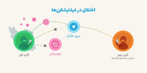 تلگرام با فیلترشکن هم بازنخواهد شد؟