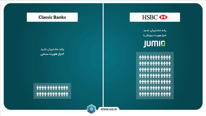 بانک HSBC با بهره گیری از  Face Recognition چگونه مشتریان جدید را جذب می کند؟