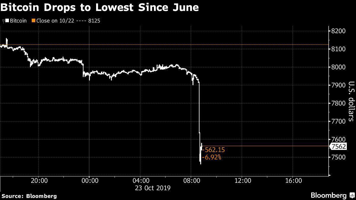 کاهش شدید قیمت بیت کوین و سقوط به زیر 7,500 دلار