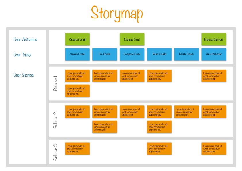 نقشه راه محصول Story Map