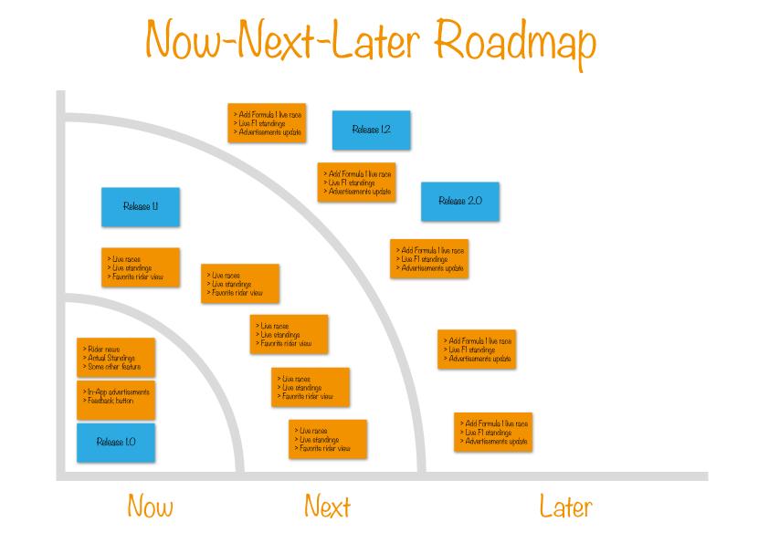 نقشه راه محصول اکنون-بعد-آینده   Now-Next-Later Product Roadmap